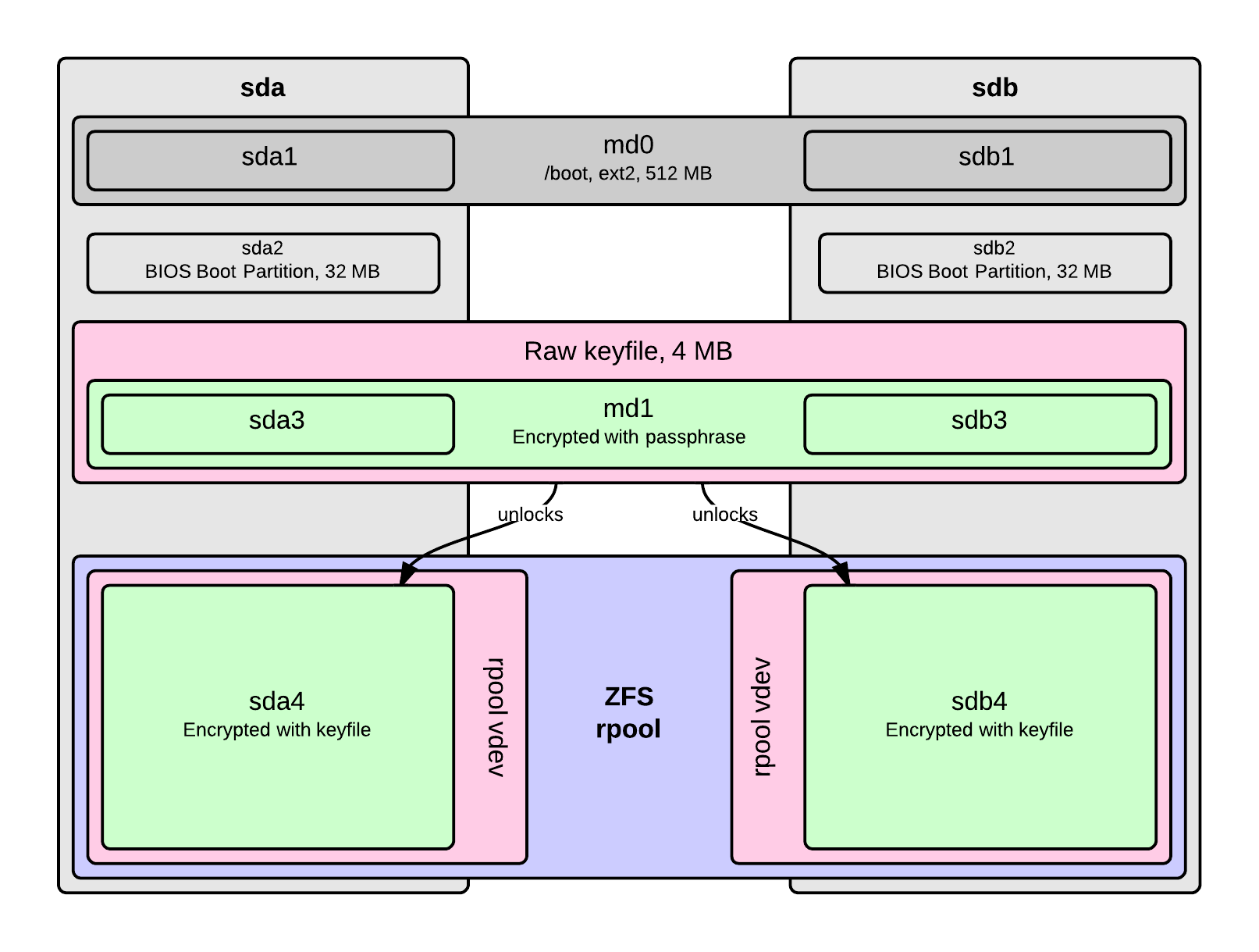 ZFS Root Diagram